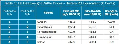 Sweden tops EU deadweight Prices