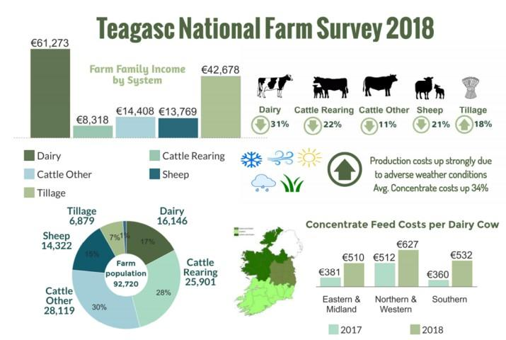 Weather - a major impact on farm incomes in 2018
